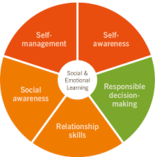 Social Emotional Learning Wheen